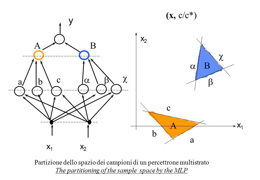 x 2 x 1 y x 1 x 2 c Partizione dello spazio dei campioni di un percettrone multistrato The partitioning of the sample space by the MLP ab   AB c a b    A B (x, c/c*)