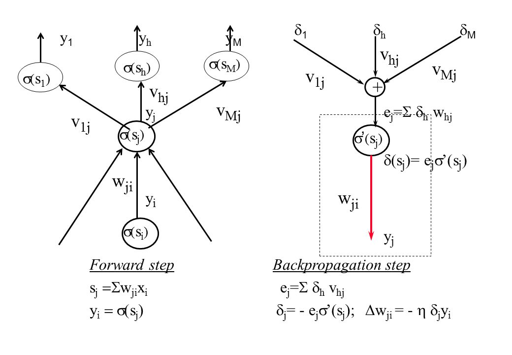 1  h  M '(sj)'(sj) e j =  h w hj  s j )= e j  '(s j ) y j + w ji v 1j v Mj v hj y 1 y h y M (sj)(sj) yjyiyjyi w ji v 1j v Mj v hj (si)(si) (s1)(s1) (sh)(sh) (sM)(sM) Forward step Backpropagation step s j  w ji x i e j =  h v hj y i  (s j )  j = - e j  '(s j );  w ji = -  j y i