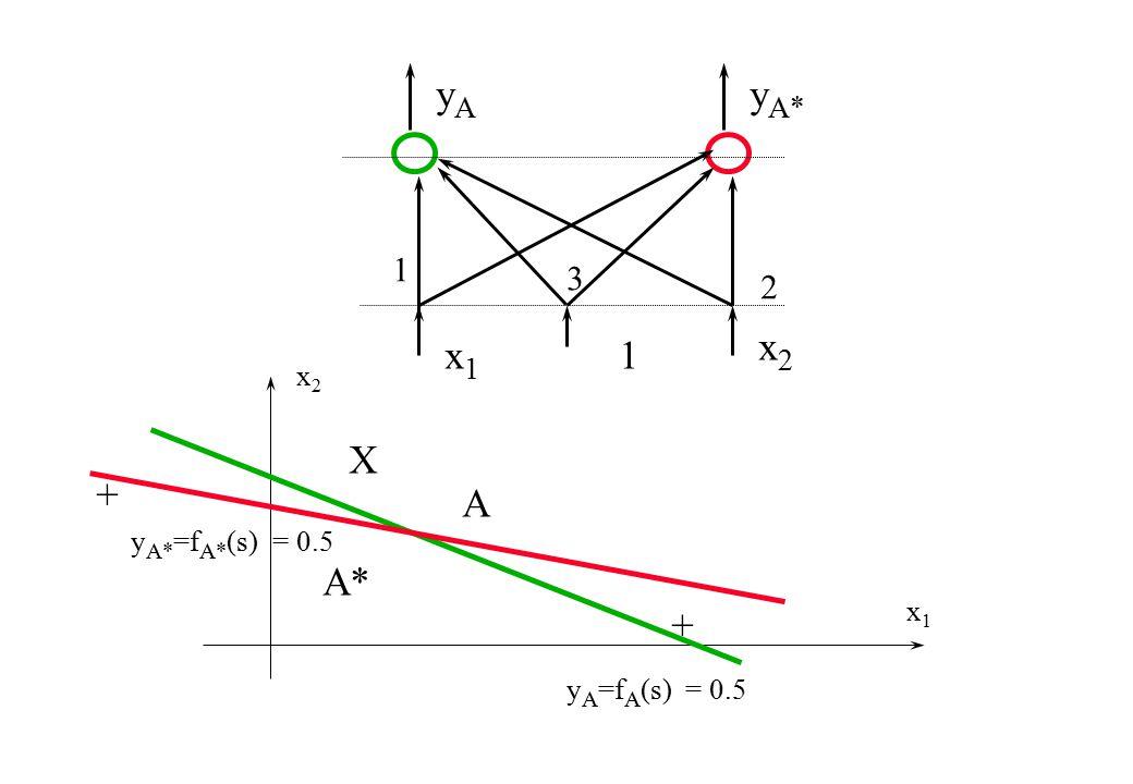 yAyA 1 3 x1x1 1 2 x2x2 y A* x1x1 x2x2 y A =f A (s) = 0.5 X A A* y A* =f A* (s) = 0.5 + +