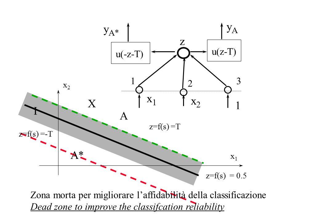 x1x1 x2x2 z=f(s) = 0.5 X z=f(s) =-T z=f(s) =T A A* I 13 x1x1 1 2 x2x2 yAyA y A* z u(z-T) u(-z-T) Zona morta per migliorare l'affidabilità della classificazione Dead zone to improve the classifcation reliability