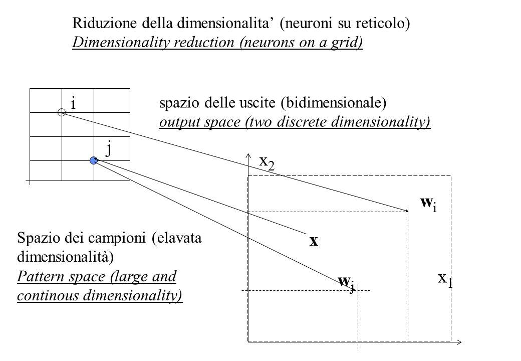 j i wjwj wiwi x x2x2 x1x1 spazio delle uscite (bidimensionale) output space (two discrete dimensionality) Spazio dei campioni (elavata dimensionalità) Pattern space (large and continous dimensionality) Riduzione della dimensionalita' (neuroni su reticolo) Dimensionality reduction (neurons on a grid)
