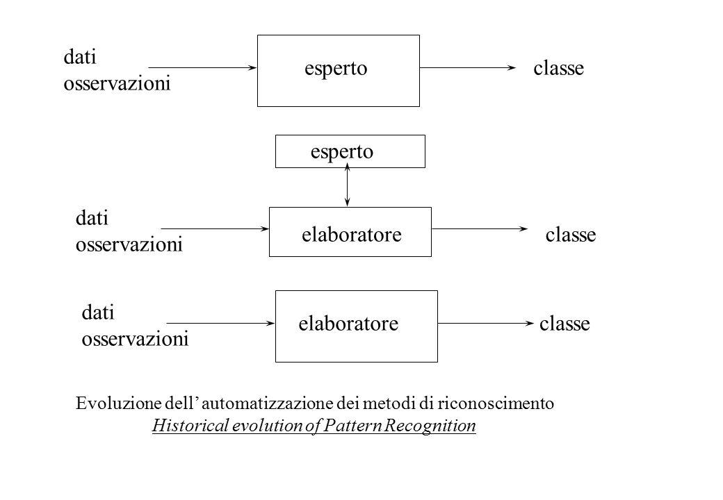 Struttura delle SOM SOM structure h k x1x1 x2x2 xixi x4x4 xNxN Input layer (N nodes) Output layer (M nodes) Twodimensional Output vector y Input vector x