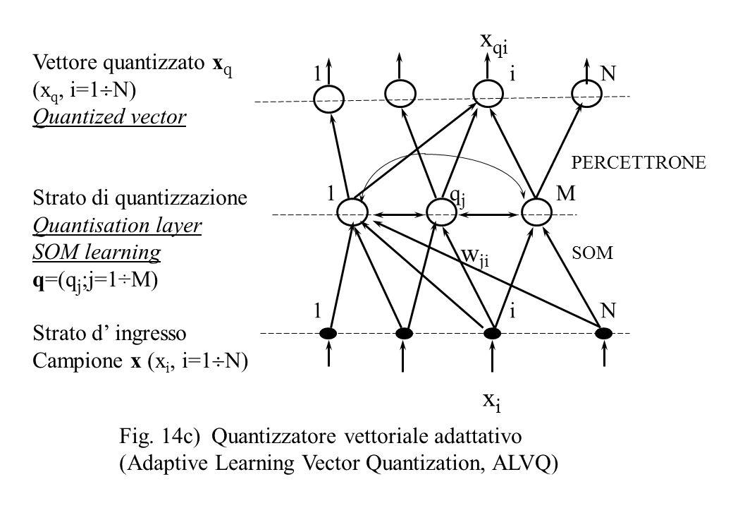 w ji 1 i N 1 q j M Vettore quantizzato x q (x q, i=1  N) Quantized vector Strato di quantizzazione Quantisation layer SOM learning q=(q j ;j=1÷M) Strato d' ingresso Campione x (x i, i=1  N) Fig.