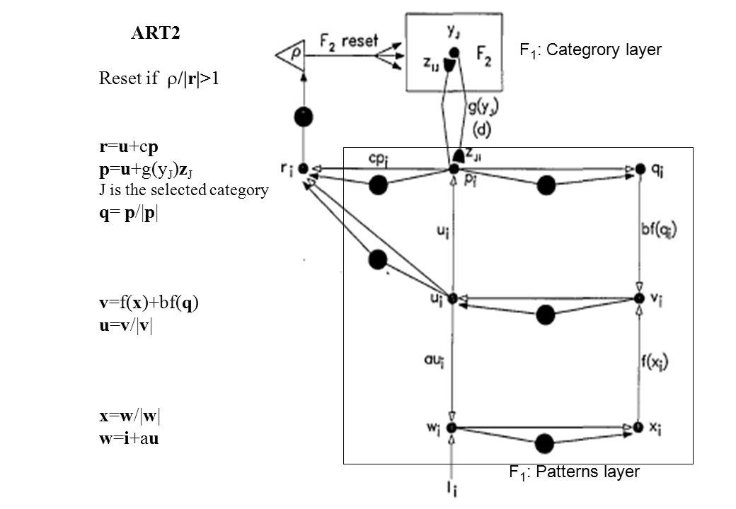 ART2 Reset if  /|r|>1 r=u+cp p=u+g(y J )z J J is the selected category q= p/|p| v=f(x)+bf(q) u=v/|v| x=w/|w| w=i+au F 1 : Patterns layer F 1 : Categrory layer