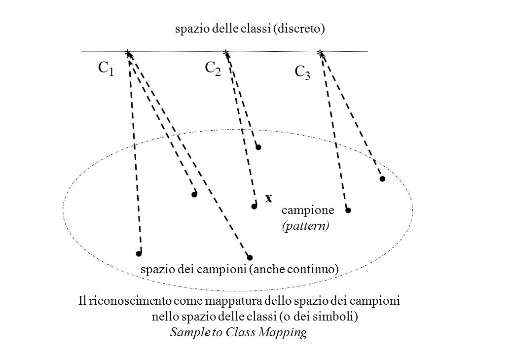 x2x2 x1x1 C3C3 C2C2 C1C1 x discriminante d 31 (x)=0 caratteristica (feature) campione (pattern) classe (simbolo) Il riconoscimento come partizione dello spazio dei campioni Space Partitioning for pattern Recognition spazio dei campioni Funzione di decisione: D i (x) con i = 1...K Discriminante: d ij (x)= D i (x)- D j (x) con i,j= 1...K D 3 (x)>0 D 1 (x)>0 caratteristica (feature)