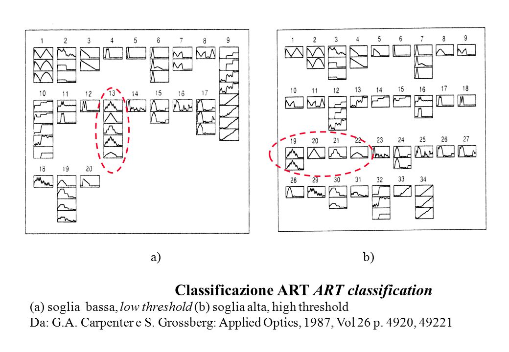 a) b) Classificazione ART ART classification (a) soglia bassa, low threshold (b) soglia alta, high threshold Da: G.A. Carpenter e S. Grossberg: Applie