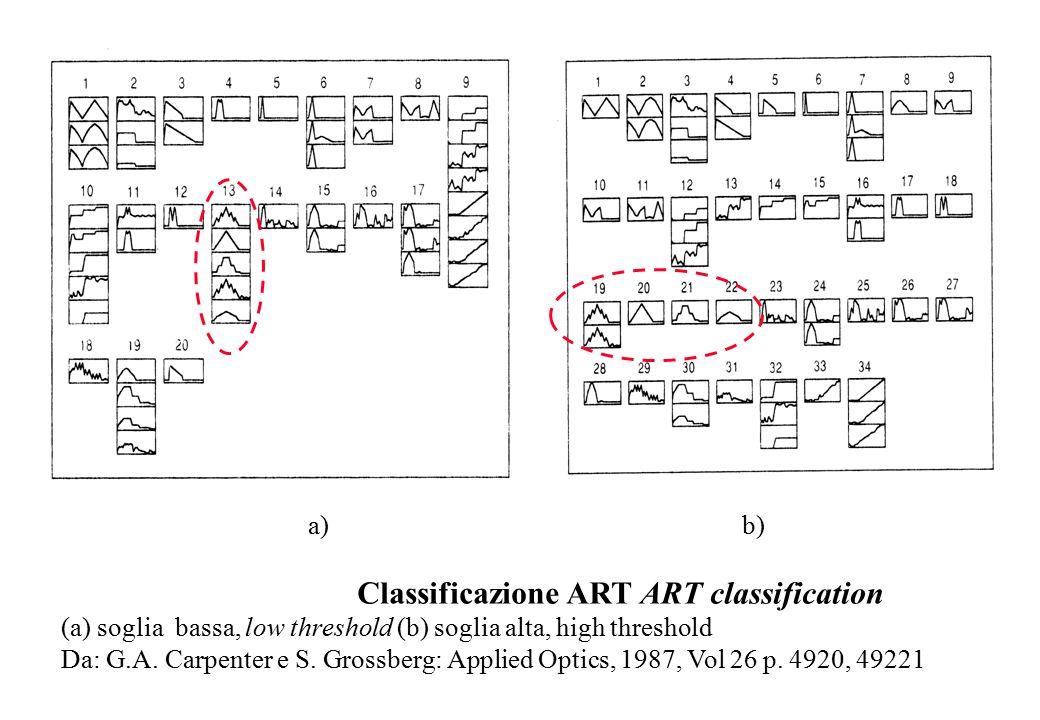 a) b) Classificazione ART ART classification (a) soglia bassa, low threshold (b) soglia alta, high threshold Da: G.A.