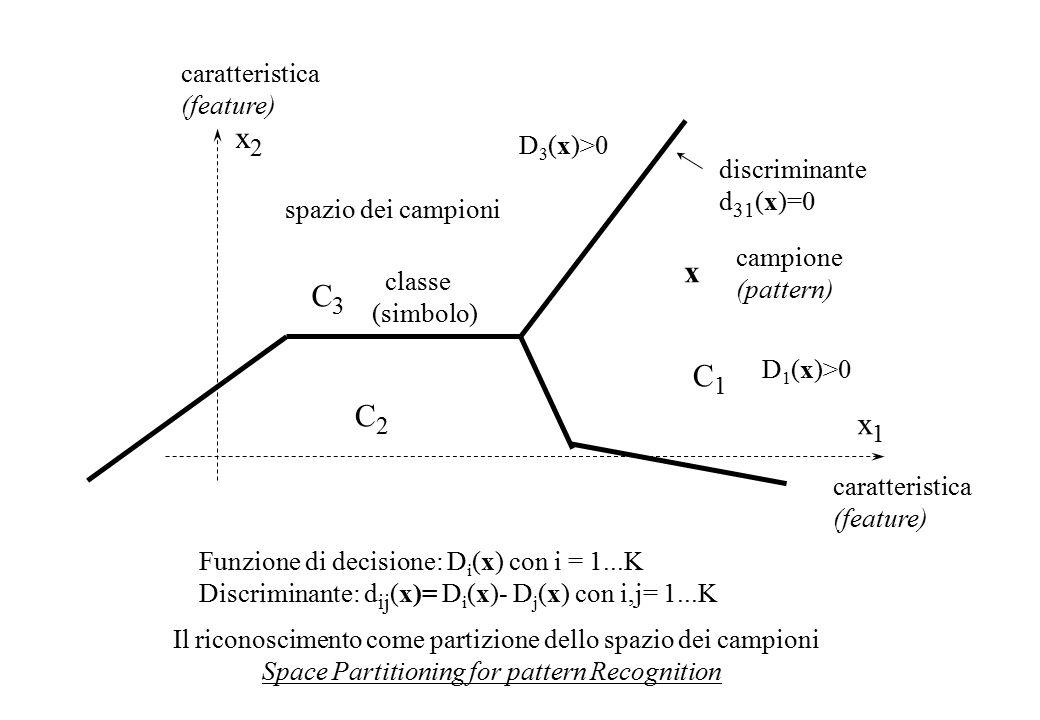 Competizione Competition neurone vincente winning neuron : j = argmin[  x-w h   ) ; h=1  M] oppure or: j = argmax[x T w h ; h=1  M] Cooperazione Cooperation distanza reticolare d(j,i) dei nodi i e j Manhattan distance d(i,j) of nodes i and j funzioni di vicinato neighbourhood functions : Excitatory only: h i (j) = exp[- d(i,j) 2 /2  2 ] oppure or Mexican hat: h i (j) = a.exp[- d(i,j) 2 /2  e 2 ] – b exp[- d(i,j) 2 /2  i 2 ] Adattamento sinaptico (Synaptical updating):  w i =  h i (j)(x-w i )  e   diminuiscono durante l'apprendimento decrease during learning Autorganizzazione self organisation:  =0.1-0.01, Convergenza statistica stastistical convergence:  =0.01, 1  d(i,j)  0 i j d(i,j)=5