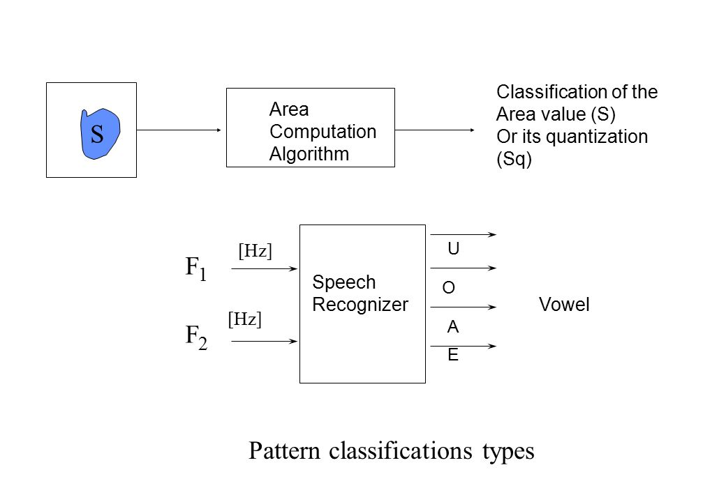 If resonance ART learning for category J: F1-F2 connection weights updating F1 F2:  z B J = du-d(1-d)z B J F2 F1:  z T J = du-d(1-d)z T J else Reset and Orientation: selection of another category: next lower Th If no resonance: implementation of a new category