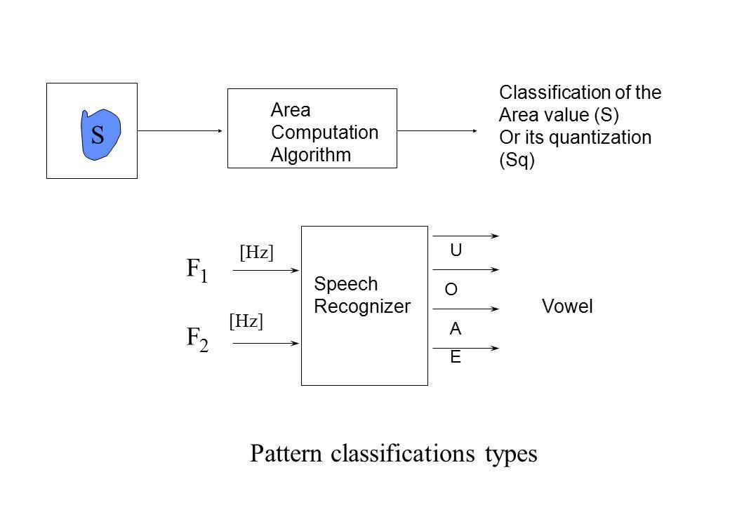 Esempio di riconoscimento di vocali con logica sfumata Example of pattern recognition (Vowel Recognition) using Fuzzy Logic F2F2 F1F1 E A O U I Speech Recognizer F1F1 MP P MG F2F2 B A UO U E A A EI V={I,U,O,A,E} F 1 ={MP, P,M,G} F 2 ={B,A} Vowel [Hz]