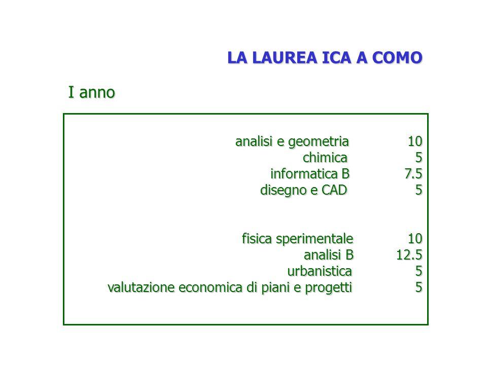 LA LAUREA ICA A COMO I anno analisi e geometria 10 chimica 5 informatica B 7.5 disegno e CAD 5 fisica sperimentale 10 analisi B 12.5 urbanistica 5 valutazione economica di piani e progetti 5