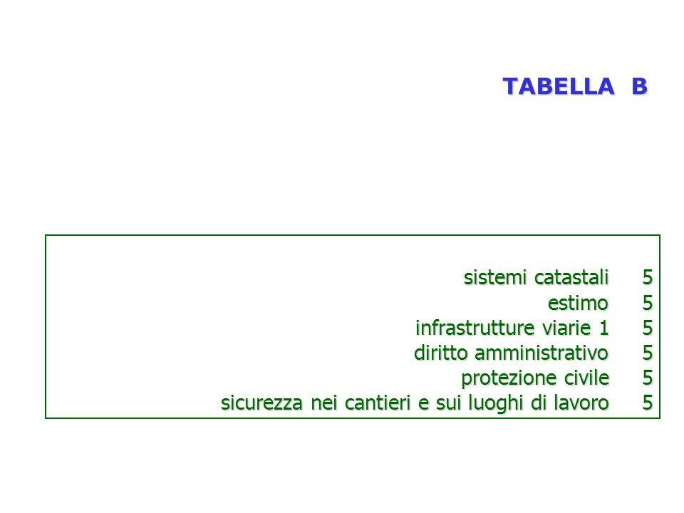 TABELLA B sistemi catastali 5 estimo 5 infrastrutture viarie 1 5 diritto amministrativo 5 protezione civile 5 sicurezza nei cantieri e sui luoghi di lavoro 5