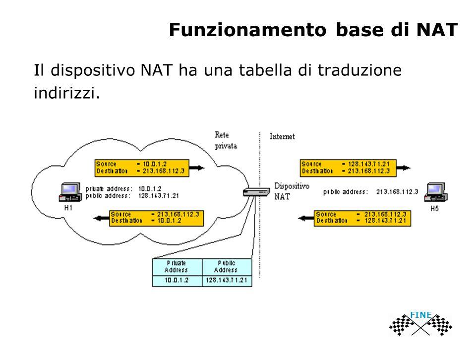 Funzionamento base di NAT Il dispositivo NAT ha una tabella di traduzione indirizzi. FINE