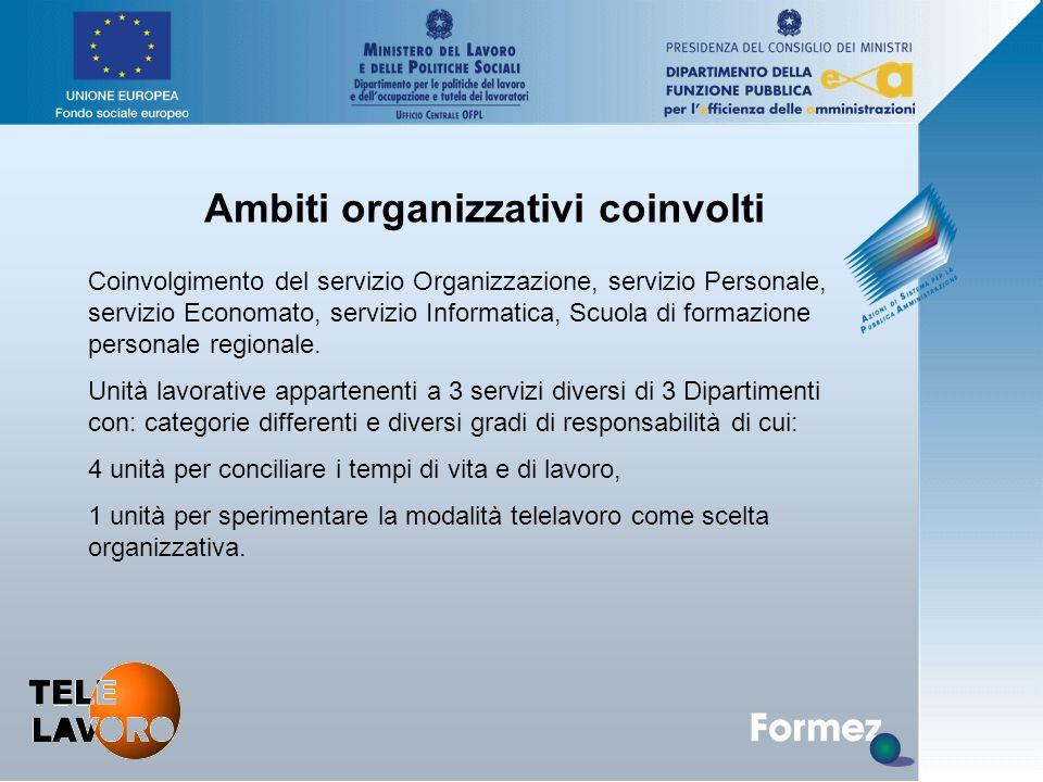 Ambiti organizzativi coinvolti Coinvolgimento del servizio Organizzazione, servizio Personale, servizio Economato, servizio Informatica, Scuola di formazione personale regionale.
