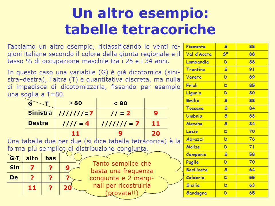 Un altro esempio: tabelle tetracoriche PiemonteS88 Val d'AostaS*88 LombardiaD88 TrentinoS91 VenetoD89 FriuliD85 LiguriaD80 EmiliaS88 ToscanaS84 Umbria