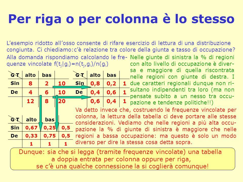 Per riga o per colonna è lo stesso G T altobas Sin 8210 De 4610 12820 L'esempio ridotto all'osso consente di rifare esercizio di lettura di una distri