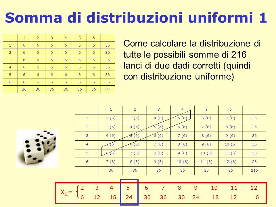 Somma di distribuzioni uniformi 1 123456 166666636 2666666 3666666 4666666 5666666 6666666 216 123456 12 (6)3 (6)4 (6)5 (6)6 (6)7 (6)36 23 (6)4 (6)5 (