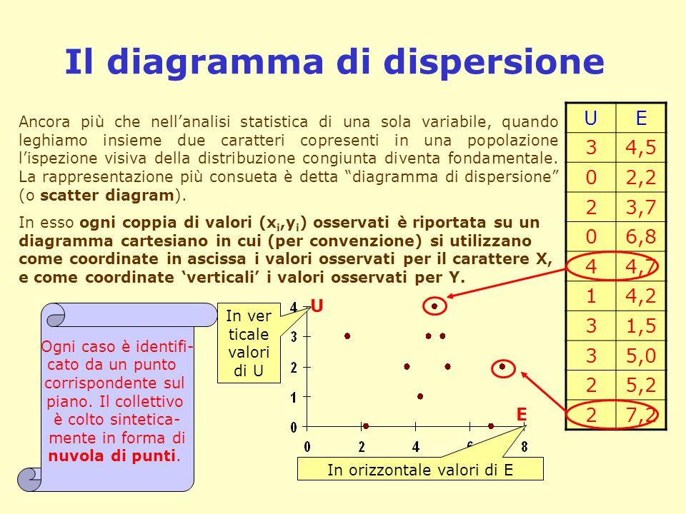 Il diagramma di dispersione UE 34,5 02,2 23,7 06,8 44,7 14,2 31,5 35,0 25,2 27,2 Ancora più che nell'analisi statistica di una sola variabile, quando