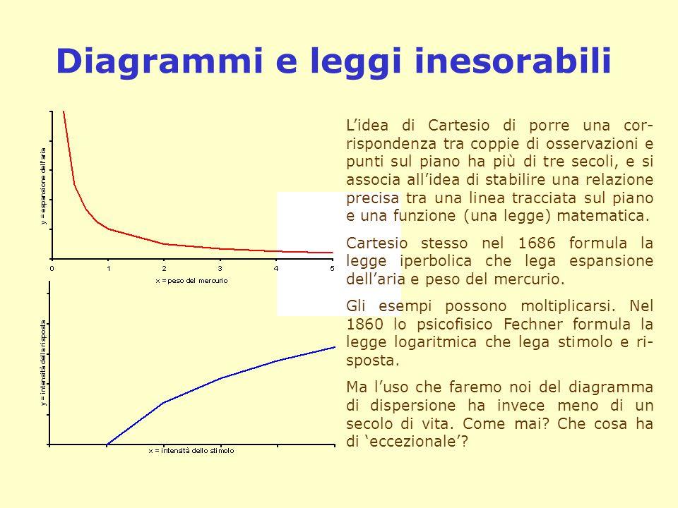 Diagrammi e leggi inesorabili L'idea di Cartesio di porre una cor- rispondenza tra coppie di osservazioni e punti sul piano ha più di tre secoli, e si