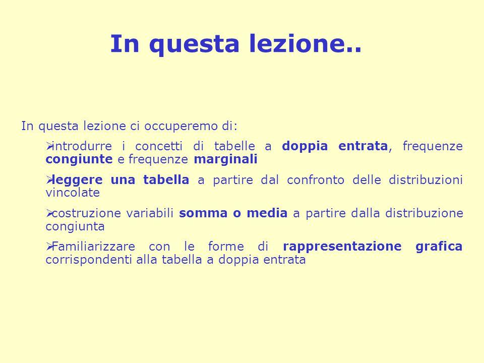 Un ultimo esempio (analisi secondaria) Piemonte16931 Val d'Aosta149250 Lombardia13218 Trentino104173 Veneto132198 Friuli19018 Liguria23622 Emilia197101 Toscana18622 Umbria1799 Marche16356 Lazio11830 Abruzzi13489 Molise1350 Campania6833 Puglie8465 Basilicata10471 Calabria9070 Sicilia8733 Sardegna10155 Il primo esempio era tratto da dati di survey (ma at- tenti: in questa prima parte utilizzeremo dati di sur- vey in senso descrittivo, 'come se' costituissero essi stessi la popolazione di riferimento).