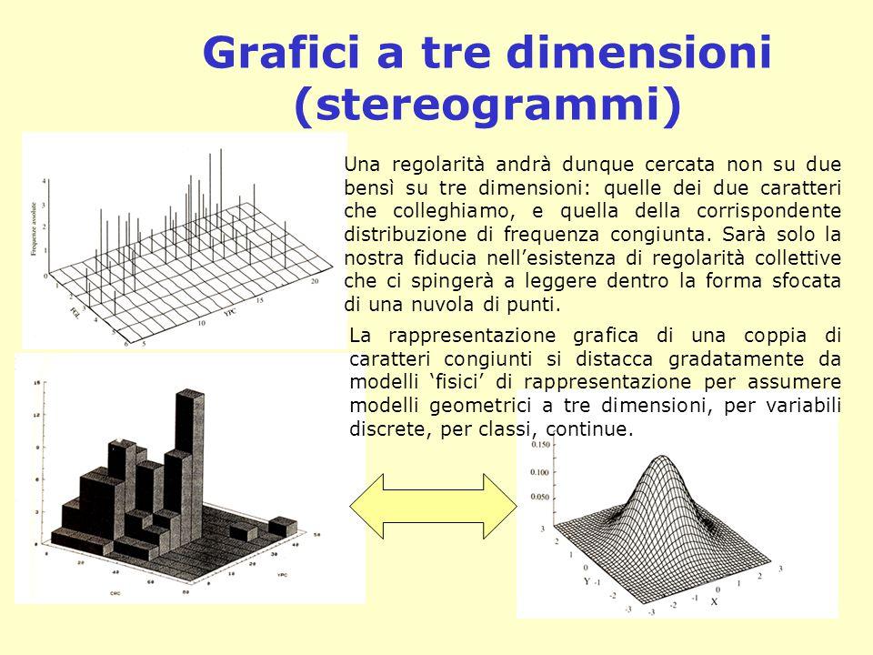 Grafici a tre dimensioni (stereogrammi) Una regolarità andrà dunque cercata non su due bensì su tre dimensioni: quelle dei due caratteri che colleghia
