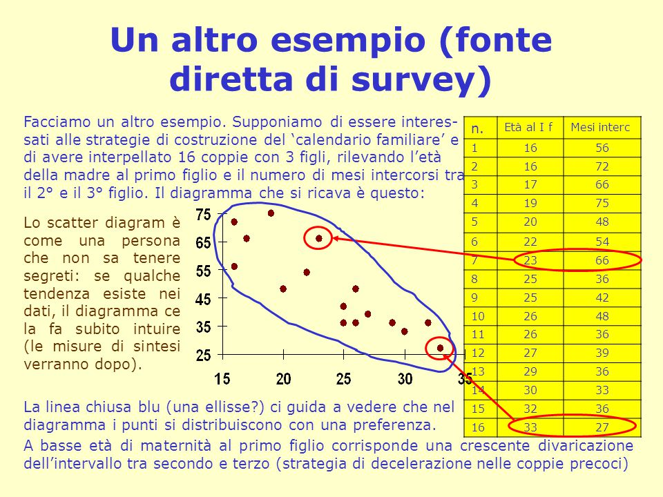Un altro esempio (fonte diretta di survey) n. Età al I fMesi interc 11656 21672 31766 41975 52048 62254 72366 82536 92542 102648 112636 122739 132936