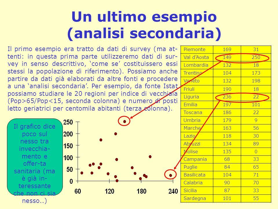 Un ultimo esempio (analisi secondaria) Piemonte16931 Val d'Aosta149250 Lombardia13218 Trentino104173 Veneto132198 Friuli19018 Liguria23622 Emilia19710