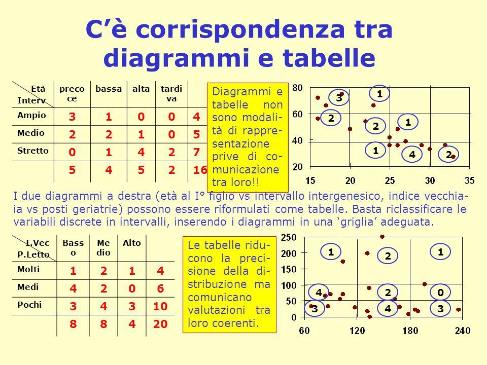 C'è corrispondenza tra diagrammi e tabelle 1 3 2 2 1 42 1 1 3 4 1 2 43 20 Età Interv preco ce bassaaltatardi va Ampio 31004 Medio 22105 Stretto 01427