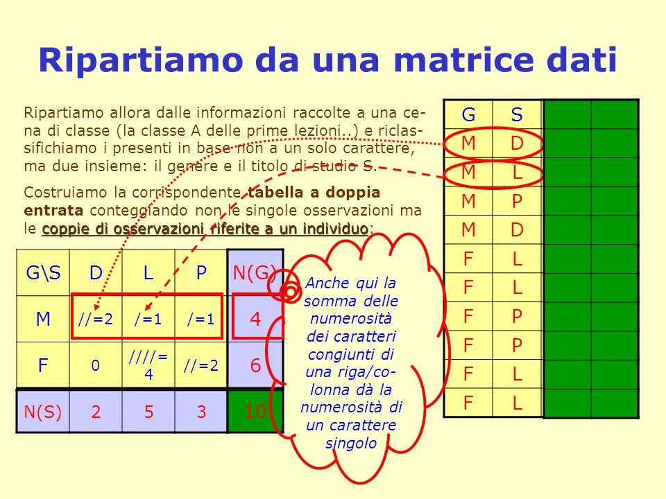 Ripartiamo da una matrice dati GSUE MD34,5 ML02,2 MP23,7 MD06,8 FL44,7 FL14,2 FP31,5 FP35,0 FL25,2 FL27,2 Ripartiamo allora dalle informazioni raccolt