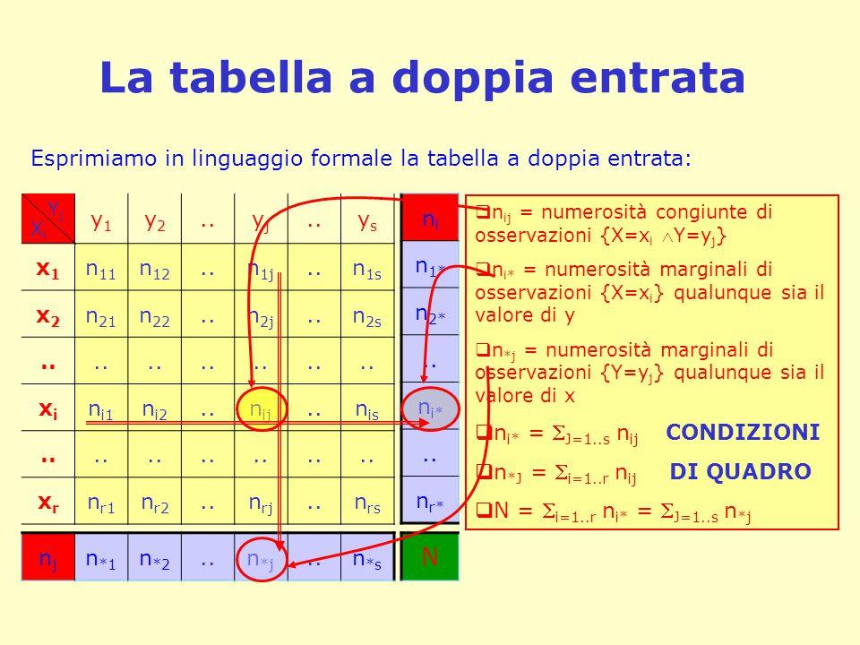 La tabella a doppia entrata Y j X i y1y1 y2y2..yjyj ysys x1x1 n 11 n 12..n 1j..n 1s x2x2 n 21 n 22..n 2j..n 2s.. xixi n i1 n i2..n ij..n is.. xrxr n r