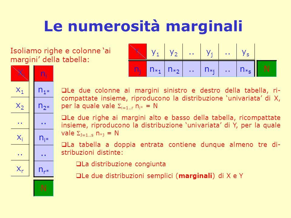 Le numerosità marginali X i x1x1 x2x2.. xixi xrxr nini n 1* n 2*.. n i*.. n r* YjYj y1y1 y2y2..yjyj ysys njnj n *1 n *2..n *j..n *s N N Isoliamo righe