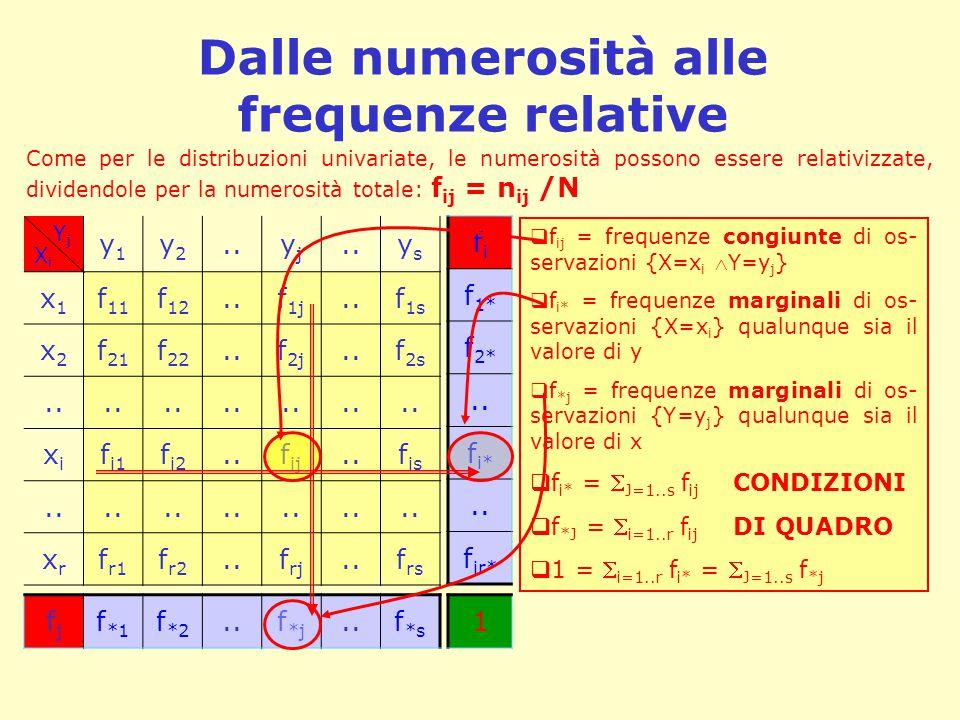 Dalle numerosità alle frequenze relative Y j X i y1y1 y2y2..yjyj ysys x1x1 f 11 f 12..f 1j..f 1s x2x2 f 21 f 22..f 2j..f 2s.. xixi f i1 f i2..f ij..f