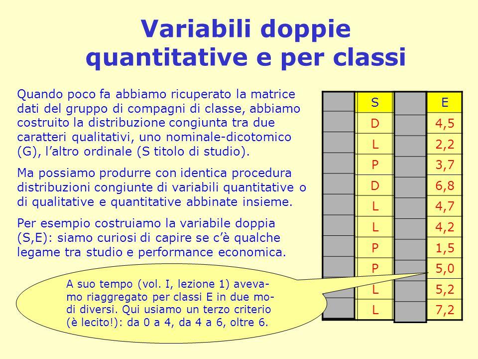 Chi studia guadagna di più (o no?) SE D4,5 L2,2 P3,7 D6,8 L4,7 L4,2 P1,5 P5,0 L5,2 L7,2 S\E 0-|44-|66-|8 D 0/=1 L ///=3/=1 P //=2/=10 N(E)352 N(S) 2 5 3 10 Costruiamo la tabella col solito noioso lavoro di conteggio.