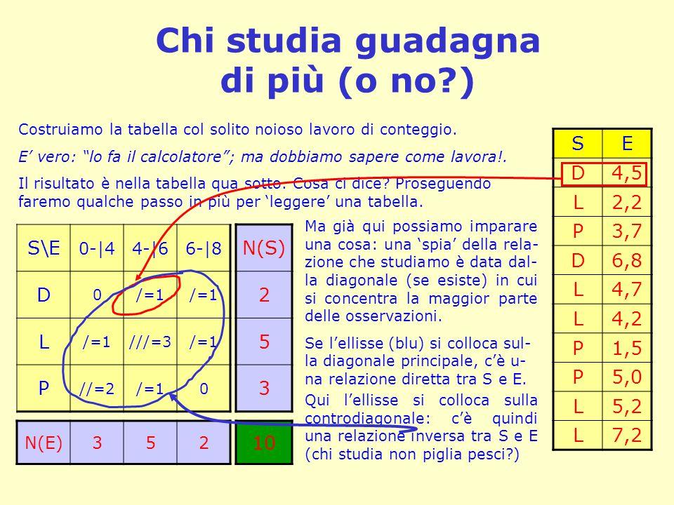 Chi studia guadagna di più (o no?) SE D4,5 L2,2 P3,7 D6,8 L4,7 L4,2 P1,5 P5,0 L5,2 L7,2 S\E 0-|44-|66-|8 D 0/=1 L ///=3/=1 P //=2/=10 N(E)352 N(S) 2 5