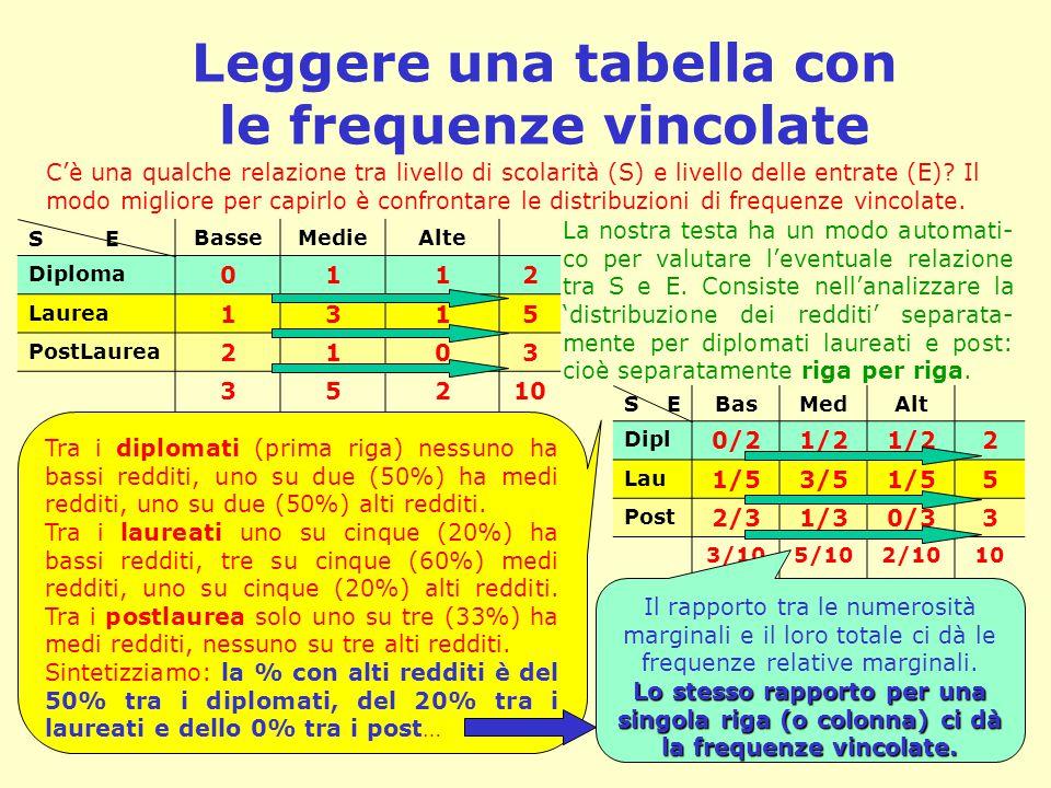 Leggere una tabella con le frequenze vincolate C'è una qualche relazione tra livello di scolarità (S) e livello delle entrate (E)? Il modo migliore pe