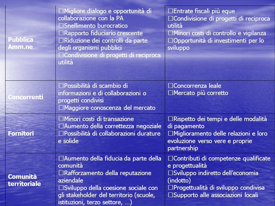Pubblica Amm.ne Migliore dialogo e opportunità di collaborazione con la PA Snellimento burocratico Rapporto fiduciario crescente Riduzione dei controlli da parte degli organismi pubblici Condivisione di progetti di reciproca utilità Entrate fiscali più eque Condivisione di progetti di reciproca utilità Minori costi di controllo e vigilanza Opportunità di investimenti per lo sviluppo Concorrenti Possibilità di scambio di informazioni e di collaborazioni o progetti condivisi Maggiore conoscenza del mercato Concorrenza leale Mercato più corretto Fornitori Minori costi di transazione Aumento della correttezza negoziale Possibilità di collaborazioni durature e solide Rispetto dei tempi e delle modalità di pagamento Miglioramento delle relazioni e loro evoluzione verso vere e proprie partnership Comunità territoriale Aumento della fiducia da parte della comunità Rafforzamento della reputazione aziendale Sviluppo della coesione sociale con gli stakeholder del territorio (scuole, istituzioni, terzo settore, …) Contributi di competenze qualificate e progettualità Sviluppo indiretto dell'economia (indotto) Progettualità di sviluppo condivisa Supporto alle associazioni locali