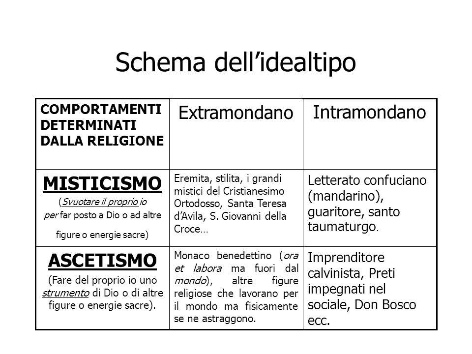 Schema dell'idealtipo Imprenditore calvinista, Preti impegnati nel sociale, Don Bosco ecc. Monaco benedettino (ora et labora ma fuori dal mondo), altr