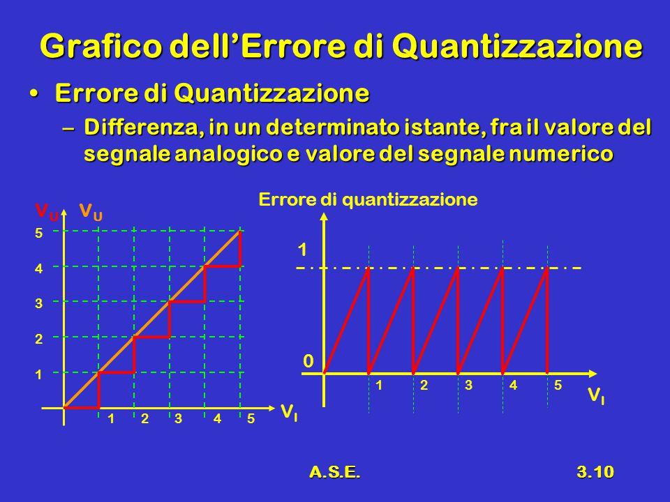A.S.E.3.10 Grafico dell'Errore di Quantizzazione Errore di QuantizzazioneErrore di Quantizzazione –Differenza, in un determinato istante, fra il valore del segnale analogico e valore del segnale numerico VIVI VUVU VUVU 12345 1 2 3 4 5 12345 0 1 Errore di quantizzazione VIVI