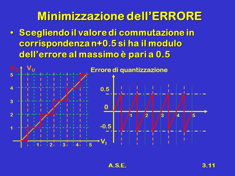 A.S.E.3.11 Minimizzazione dell'ERRORE Scegliendo il valore di commutazione in corrispondenza n+0.5 si ha il modulo dell'errore al massimo è pari a 0.5Scegliendo il valore di commutazione in corrispondenza n+0.5 si ha il modulo dell'errore al massimo è pari a 0.5 12345 0 -0.5 Errore di quantizzazione VIVI VUVU VUVU 12345 1 2 3 4 5 0.5