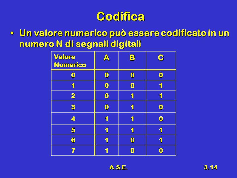 A.S.E.3.14 Codifica Un valore numerico può essere codificato in un numero N di segnali digitaliUn valore numerico può essere codificato in un numero N di segnali digitali Valore Numerico ABC 0000 1001 2011 3010 4110 5111 6101 7100