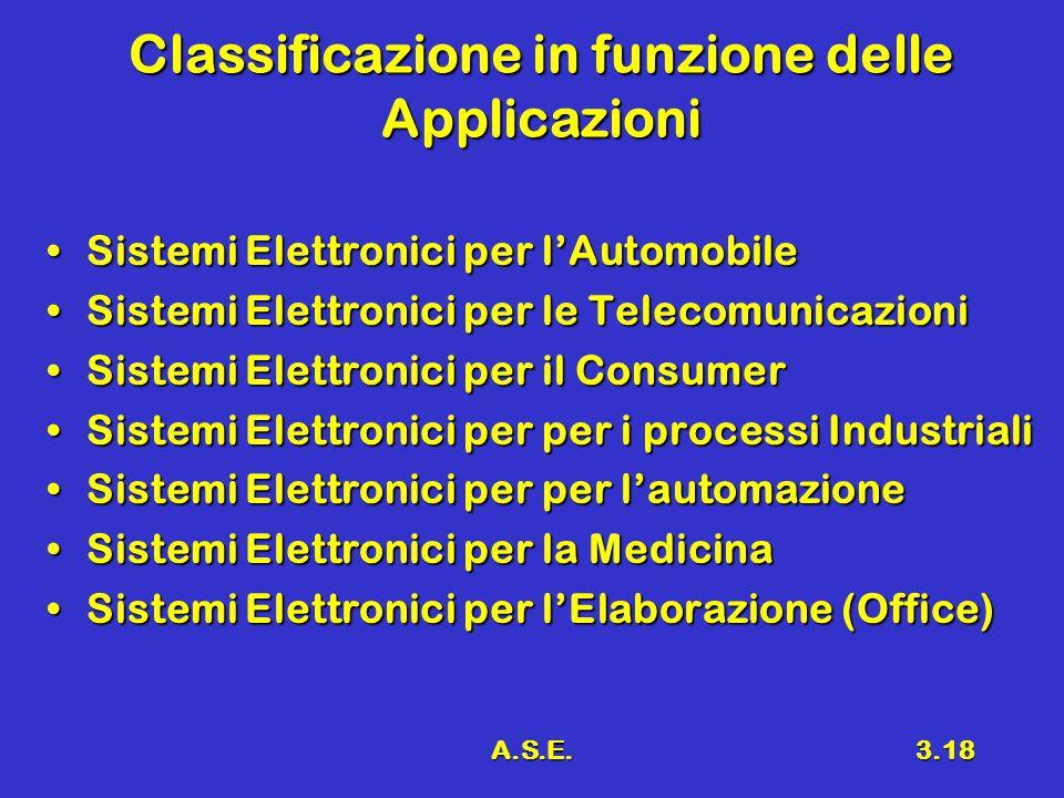 A.S.E.3.18 Classificazione in funzione delle Applicazioni Sistemi Elettronici per l'AutomobileSistemi Elettronici per l'Automobile Sistemi Elettronici per le TelecomunicazioniSistemi Elettronici per le Telecomunicazioni Sistemi Elettronici per il ConsumerSistemi Elettronici per il Consumer Sistemi Elettronici per per i processi IndustrialiSistemi Elettronici per per i processi Industriali Sistemi Elettronici per per l'automazioneSistemi Elettronici per per l'automazione Sistemi Elettronici per la MedicinaSistemi Elettronici per la Medicina Sistemi Elettronici per l'Elaborazione (Office)Sistemi Elettronici per l'Elaborazione (Office)