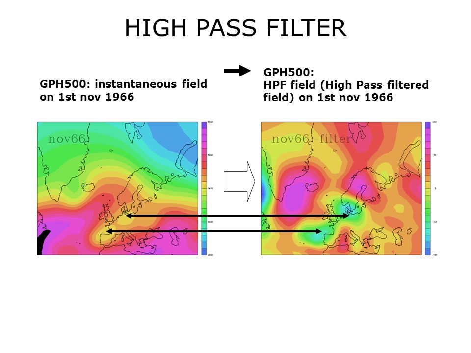 GPH500: instantaneous field on 1st nov 1966 GPH500: HPF field (High Pass filtered field) on 1st nov 1966 HIGH PASS FILTER