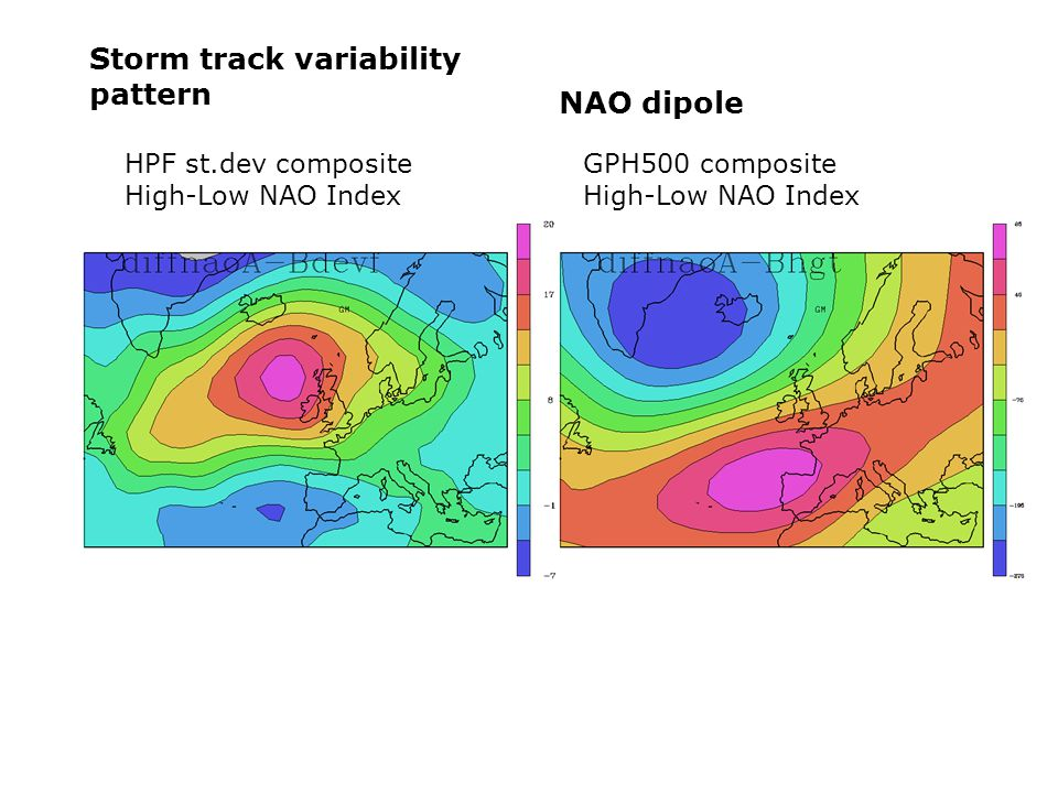 HPF st.dev composite High-Low NAO Index GPH500 composite High-Low NAO Index Storm track variability pattern NAO dipole