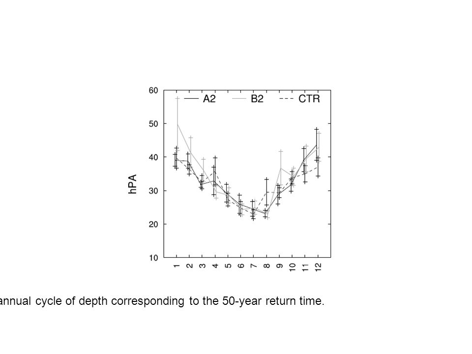 annual cycle of depth corresponding to the 50-year return time.