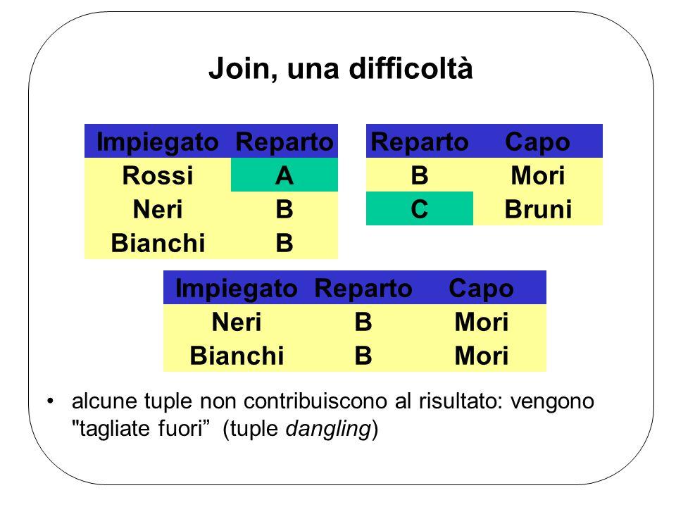 Join Join Esterni Il join naturale tralascia le tuple in cui non vi è corrispondenza fra gli attributi legati dal join.