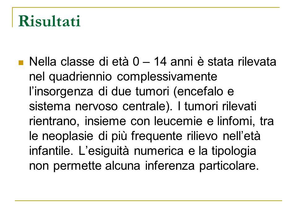 Risultati Nella classe di età 0 – 14 anni è stata rilevata nel quadriennio complessivamente l'insorgenza di due tumori (encefalo e sistema nervoso centrale).