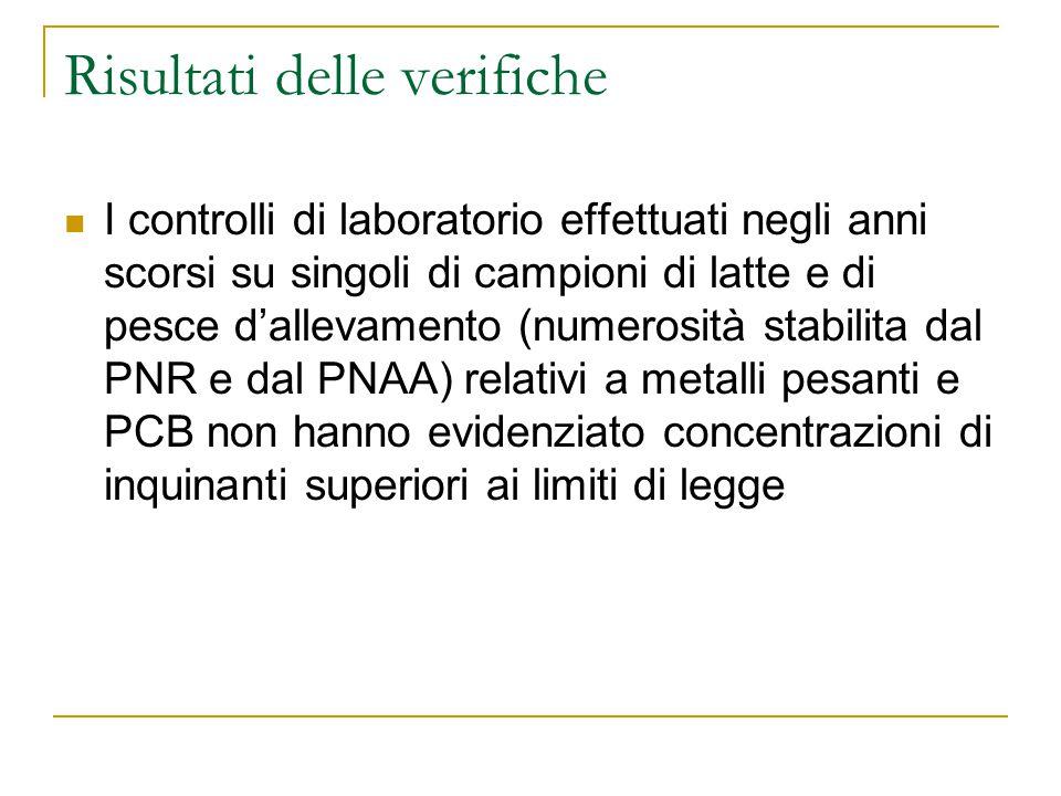 Risultati delle verifiche I controlli di laboratorio effettuati negli anni scorsi su singoli di campioni di latte e di pesce d'allevamento (numerosità stabilita dal PNR e dal PNAA) relativi a metalli pesanti e PCB non hanno evidenziato concentrazioni di inquinanti superiori ai limiti di legge