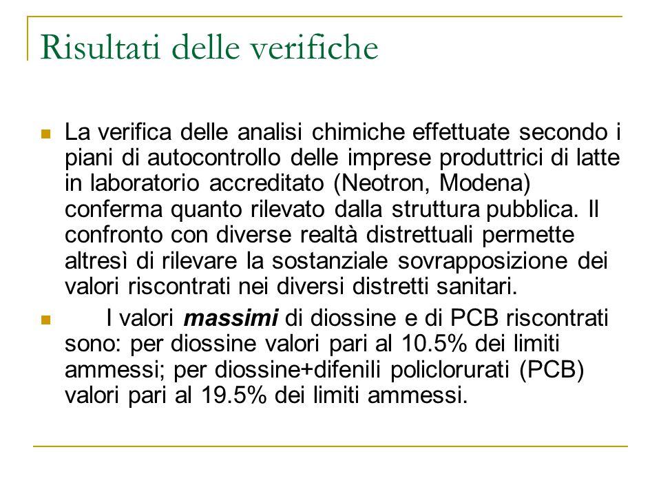 Risultati delle verifiche La verifica delle analisi chimiche effettuate secondo i piani di autocontrollo delle imprese produttrici di latte in laboratorio accreditato (Neotron, Modena) conferma quanto rilevato dalla struttura pubblica.
