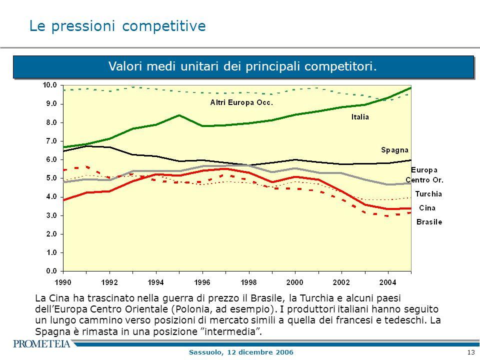 13 Sassuolo, 12 dicembre 2006 Valori medi unitari dei principali competitori. La Cina ha trascinato nella guerra di prezzo il Brasile, la Turchia e al