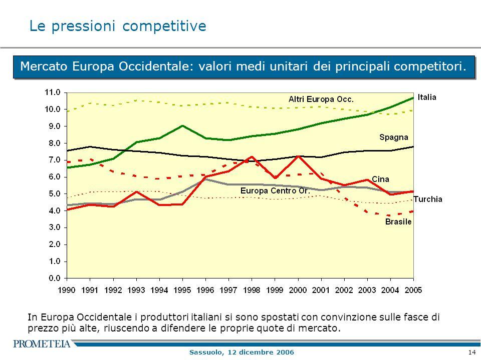 14 Sassuolo, 12 dicembre 2006 Mercato Europa Occidentale: valori medi unitari dei principali competitori. In Europa Occidentale i produttori italiani